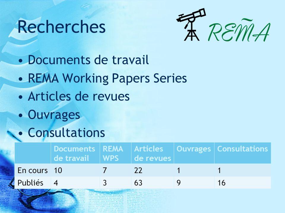 Recherches Documents de travail REMA Working Papers Series Articles de revues Ouvrages Consultations Documents de travail REMA WPS Articles de revues OuvragesConsultations En cours1072211 Publiés4363916