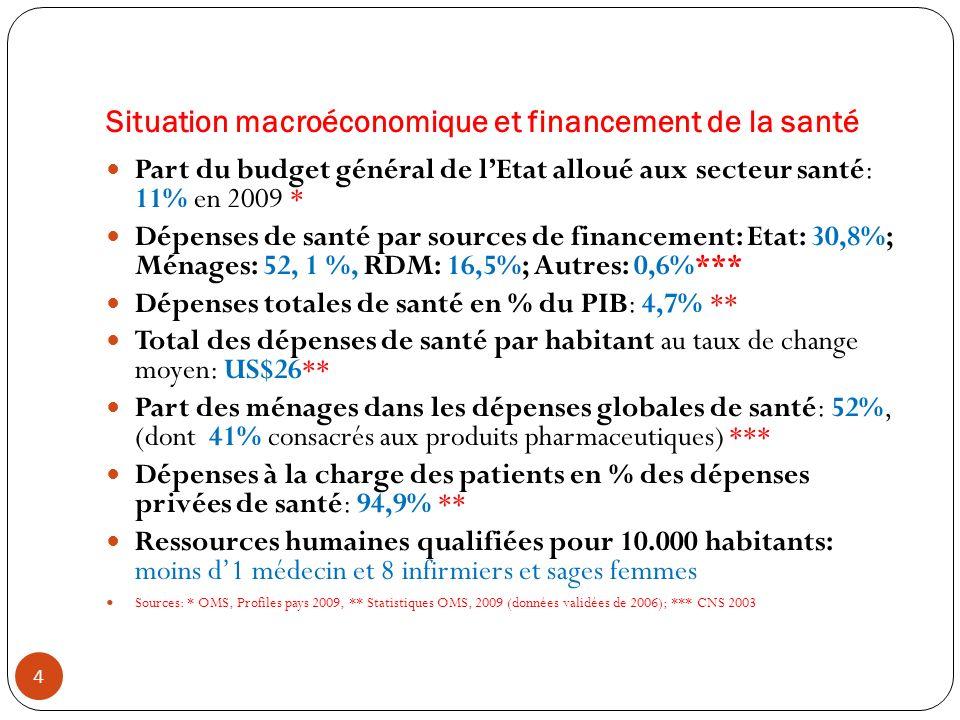 Situation macroéconomique et financement de la santé 4 Part du budget général de lEtat alloué aux secteur santé: 11% en 2009 * Dépenses de santé par s