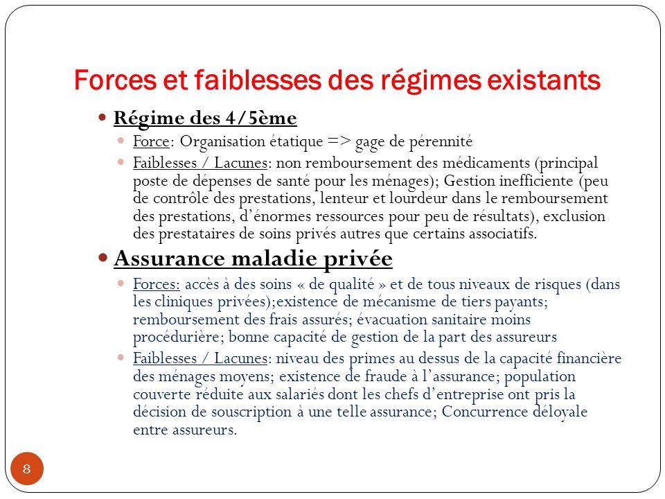 Forces et faiblesses des régimes existants 8 Régime des 4/5ème Force: Organisation étatique => gage de pérennité Faiblesses / Lacunes: non rembourseme