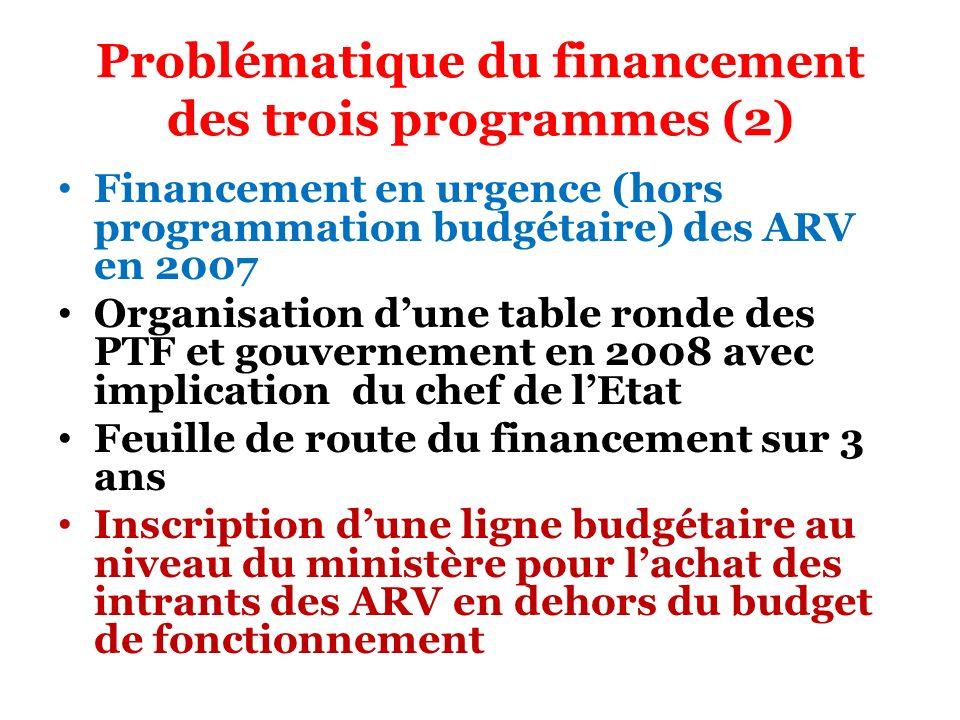 Problématique du financement des trois programmes (2) Financement en urgence (hors programmation budgétaire) des ARV en 2007 Organisation dune table r