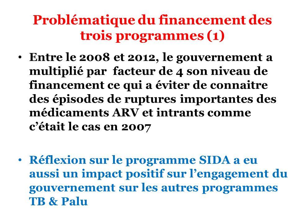 Problématique du financement des trois programmes (1) Entre le 2008 et 2012, le gouvernement a multiplié par facteur de 4 son niveau de financement ce