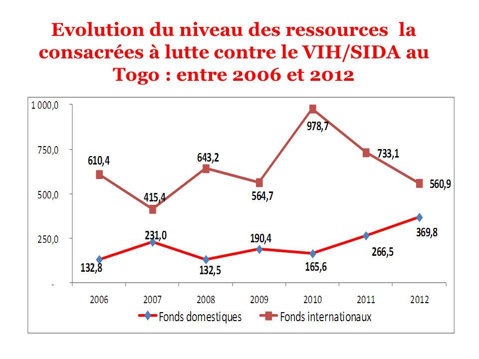 Evolution du niveau des ressources la consacrées à lutte contre le VIH/SIDA au Togo : entre 2006 et 2012