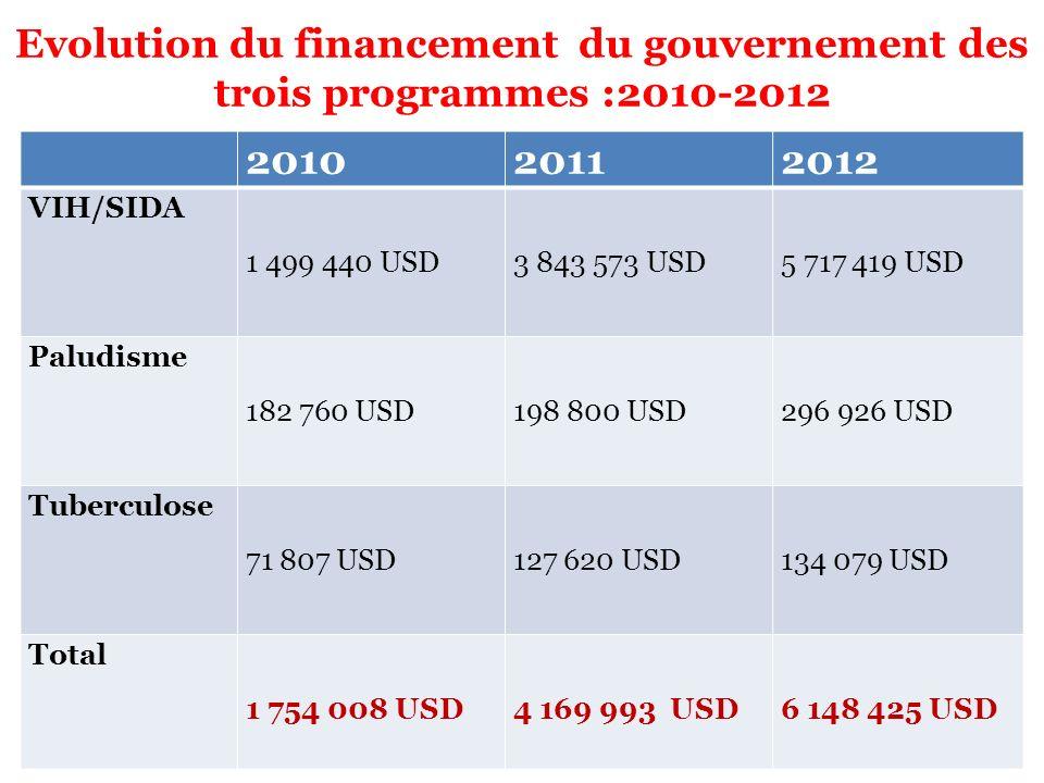 Evolution du financement du gouvernement des trois programmes :2010-2012 201020112012 VIH/SIDA 1 499 440 USD 3 843 573 USD 5 717 419 USD Paludisme 182