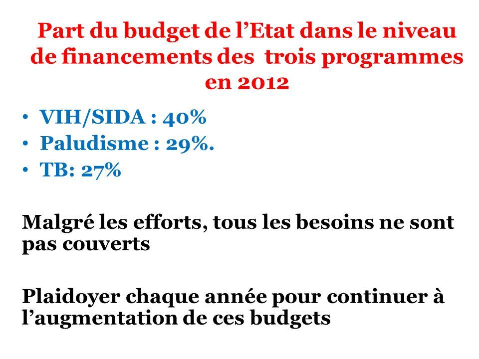 Part du budget de lEtat dans le niveau de financements des trois programmes en 2012 VIH/SIDA : 40% Paludisme : 29%. TB: 27% Malgré les efforts, tous l