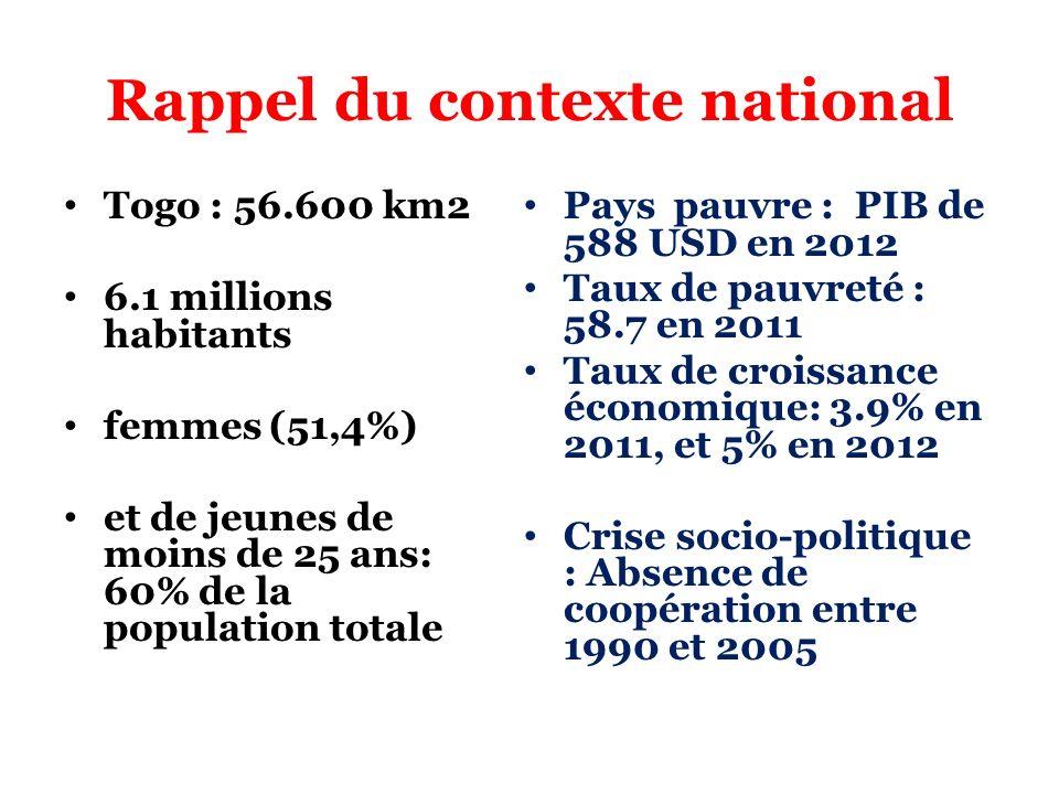 Rappel du contexte national Togo : 56.600 km2 6.1 millions habitants femmes (51,4%) et de jeunes de moins de 25 ans: 60% de la population totale Pays