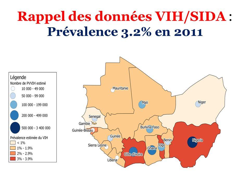 Rappel des données VIH/SIDA (2): Principaux résultats programmatiques Réduction des nouvelles infections de plus 60% entre 2001 et 2012 PTME: Femmes enceintes VIH recevant la prophylaxie ARV est de 5% en 2005 à 66% en 2012 Traitement ARV: 700 PVVIH en 2003 32000 en 2012
