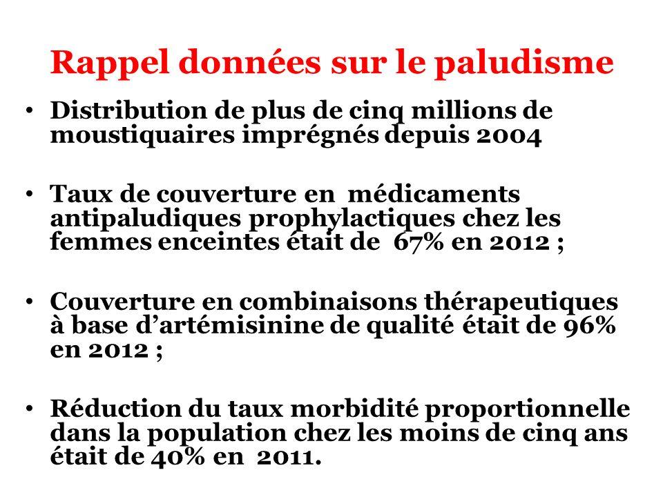 Rappel données sur le paludisme Distribution de plus de cinq millions de moustiquaires imprégnés depuis 2004 Taux de couverture en médicaments antipal
