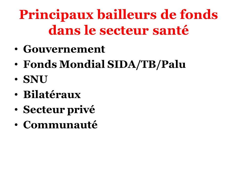 Principaux bailleurs de fonds dans le secteur santé Gouvernement Fonds Mondial SIDA/TB/Palu SNU Bilatéraux Secteur privé Communauté