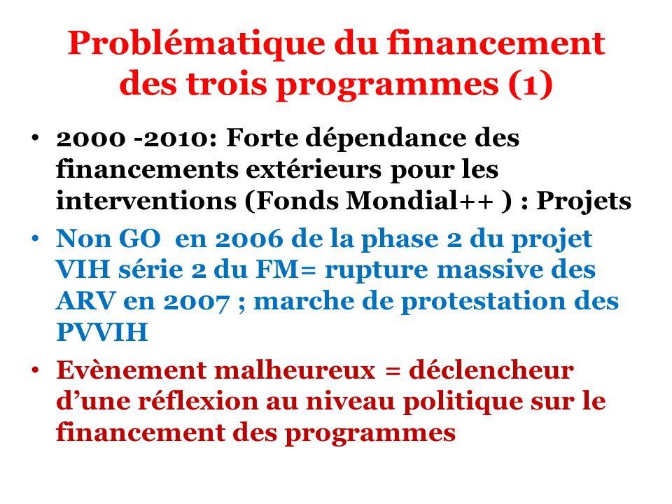 Problématique du financement des trois programmes (1) 2000 -2010: Forte dépendance des financements extérieurs pour les interventions (Fonds Mondial++