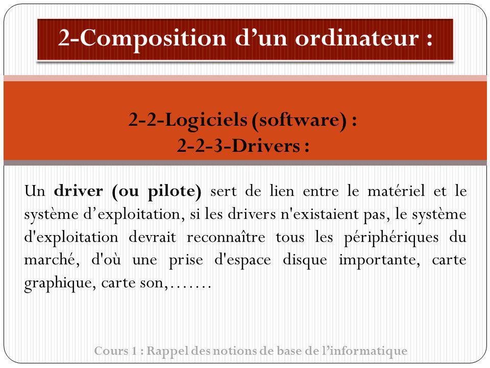 Cours 1 : Rappel des notions de base de linformatique Un driver (ou pilote) sert de lien entre le matériel et le système dexploitation, si les drivers