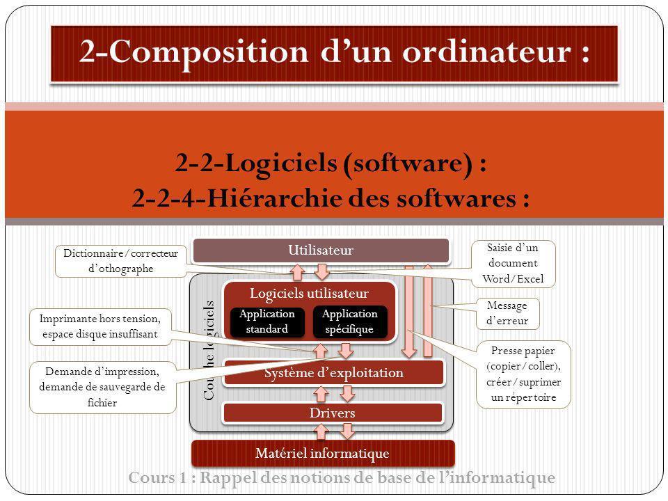 Couche logiciels Cours 1 : Rappel des notions de base de linformatique 2-2-Logiciels (software) : 2-2-4-Hiérarchie des softwares : Utilisateur Système