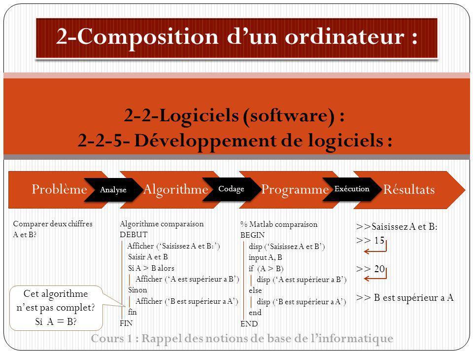 Cours 1 : Rappel des notions de base de linformatique 2-2-Logiciels (software) : 2-2-5- Développement de logiciels : ProblèmeAlgorithmeProgramme Analy