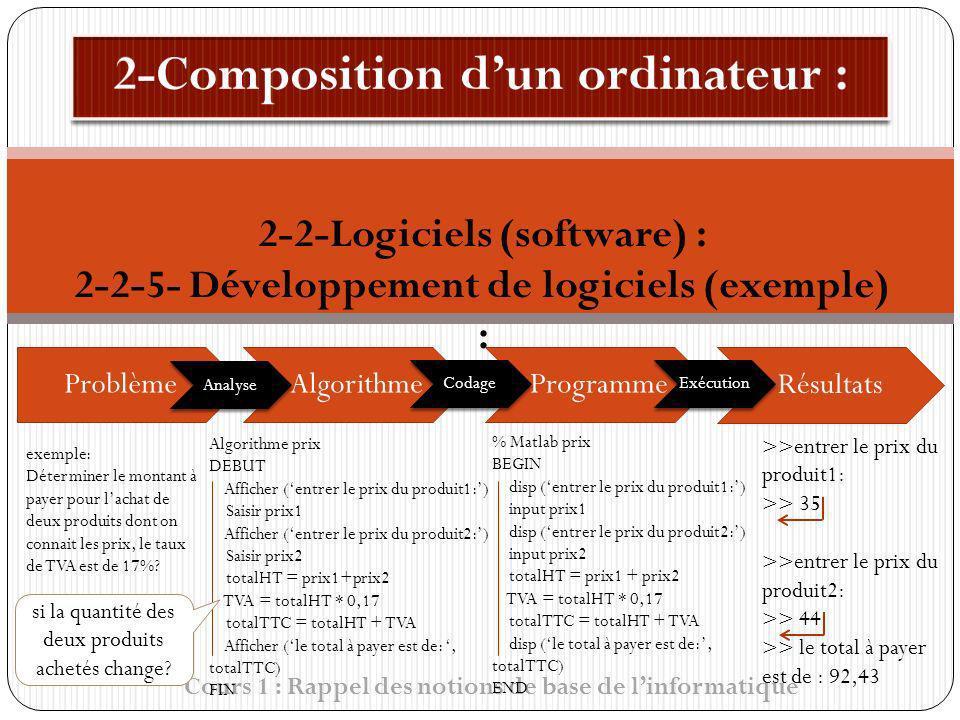 Cours 1 : Rappel des notions de base de linformatique 2-2-Logiciels (software) : 2-2-5- Développement de logiciels (exemple) : ProblèmeAlgorithmeProgr