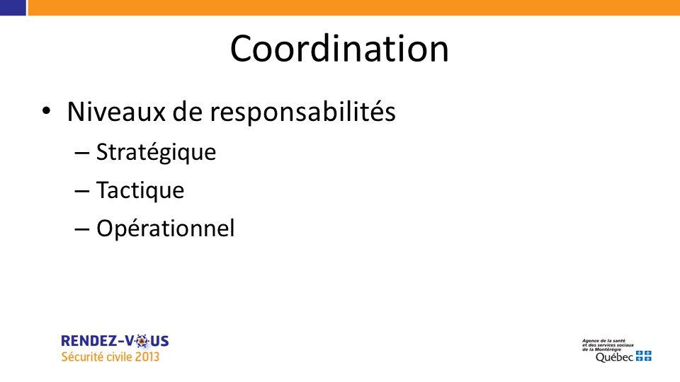Niveaux de responsabilités – Stratégique – Tactique – Opérationnel