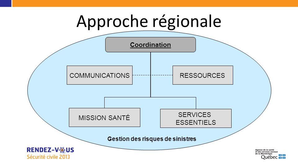 Approche régionale RESSOURCES Coordination COMMUNICATIONS SERVICES ESSENTIELS MISSION SANTÉ Gestion des risques de sinistres