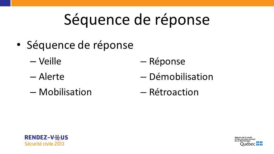 Séquence de réponse – Veille – Alerte – Mobilisation – Réponse – Démobilisation – Rétroaction