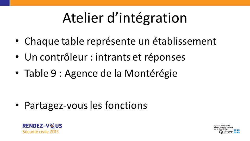 Chaque table représente un établissement Un contrôleur : intrants et réponses Table 9 : Agence de la Montérégie Partagez-vous les fonctions