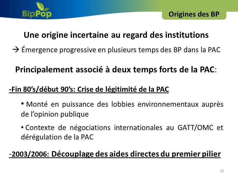 Origines des BP 10 Une origine incertaine au regard des institutions Émergence progressive en plusieurs temps des BP dans la PAC Principalement associé à deux temps forts de la PAC: -Fin 80s/début 90s: Crise de légitimité de la PAC Monté en puissance des lobbies environnementaux auprès de lopinion publique Contexte de négociations internationales au GATT/OMC et dérégulation de la PAC - 2003/2006: Découplage des aides directes du premier pilier