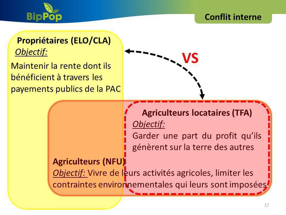 17 Conflit interne Propriétaires (ELO/CLA) Objectif: Maintenir la rente dont ils bénéficient à travers les payements publics de la PAC Agriculteurs (NFU) Objectif: Vivre de leurs activités agricoles, limiter les contraintes environnementales qui leurs sont imposées Agriculteurs locataires (TFA) Objectif: Garder une part du profit quils génèrent sur la terre des autres VS