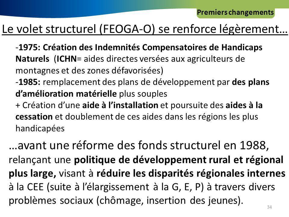 34 Premiers changements Le volet structurel (FEOGA-O) se renforce légèrement… -1975: Création des Indemnités Compensatoires de Handicaps Naturels (ICHN= aides directes versées aux agriculteurs de montagnes et des zones défavorisées) -1985: remplacement des plans de développement par des plans damélioration matérielle plus souples + Création dune aide à linstallation et poursuite des aides à la cessation et doublement de ces aides dans les régions les plus handicapées …avant une réforme des fonds structurel en 1988, relançant une politique de développement rural et régional plus large, visant à réduire les disparités régionales internes à la CEE (suite à lélargissement à la G, E, P) à travers divers problèmes sociaux (chômage, insertion des jeunes).