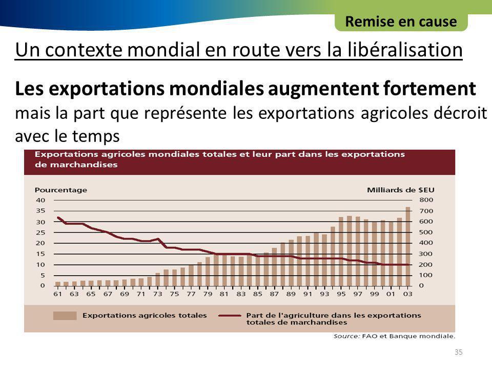 35 Les exportations mondiales augmentent fortement mais la part que représente les exportations agricoles décroit avec le temps Remise en cause Un contexte mondial en route vers la libéralisation