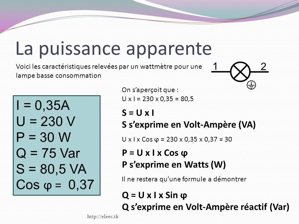 La puissance apparente I = 0,35A U = 230 V P = 30 W Q = 75 Var S = 80,5 VA Cos ϕ = 0,37 Voici les caractéristiques relevées par un wattmètre pour une