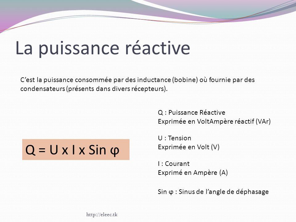 La puissance réactive Cest la puissance consommée par des inductance (bobine) où fournie par des condensateurs (présents dans divers récepteurs). Q =