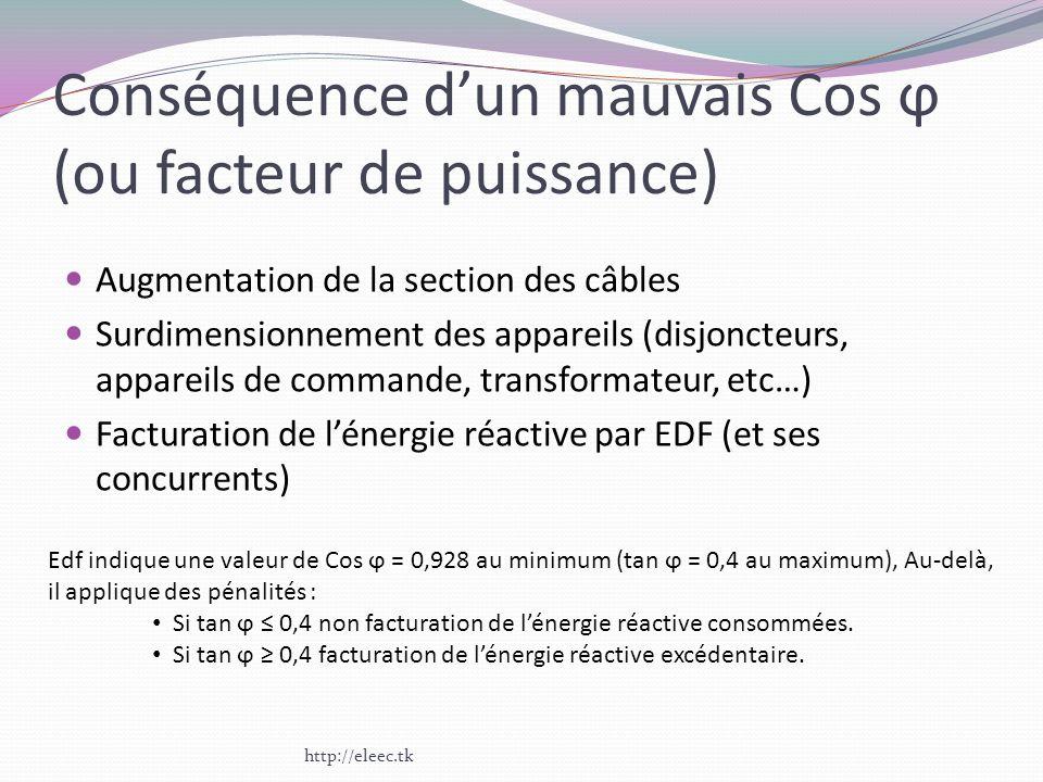 Conséquence dun mauvais Cos ϕ (ou facteur de puissance) Augmentation de la section des câbles Surdimensionnement des appareils (disjoncteurs, appareil