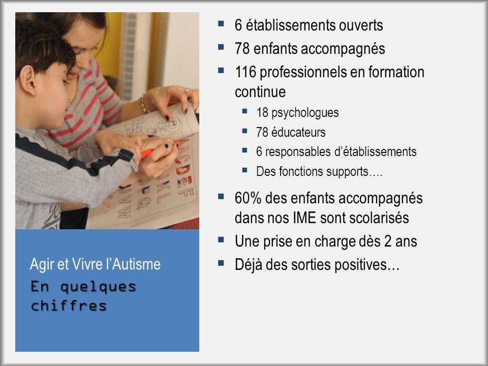 En quelques chiffres Agir et Vivre lAutisme 6 établissements ouverts 78 enfants accompagnés 116 professionnels en formation continue 18 psychologues 7