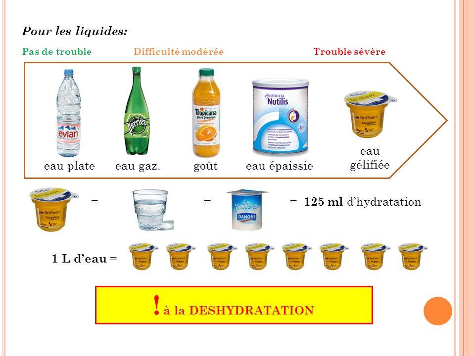 Pour les liquides: = = = 125 ml dhydratation 1 L deau = ! à la DESHYDRATATION eau plateeau gaz.goûteau épaissie eau gélifiée Pas de troubleDifficulté