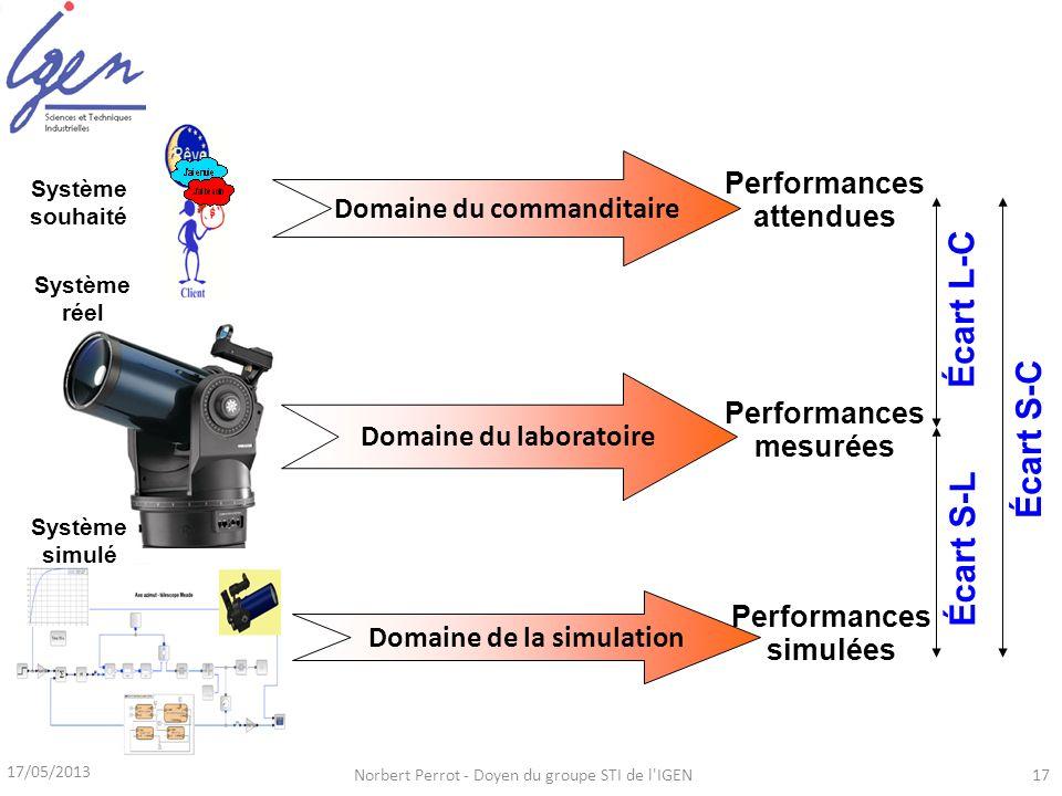 Domaine du laboratoire Performances mesurées Domaine du commanditaire Performances attendues Domaine de la simulation Performances simulées Écart L-C Écart S-L Écart S-C 17/05/2013 Norbert Perrot - Doyen du groupe STI de l IGEN17 Système souhaité Système réel Système simulé