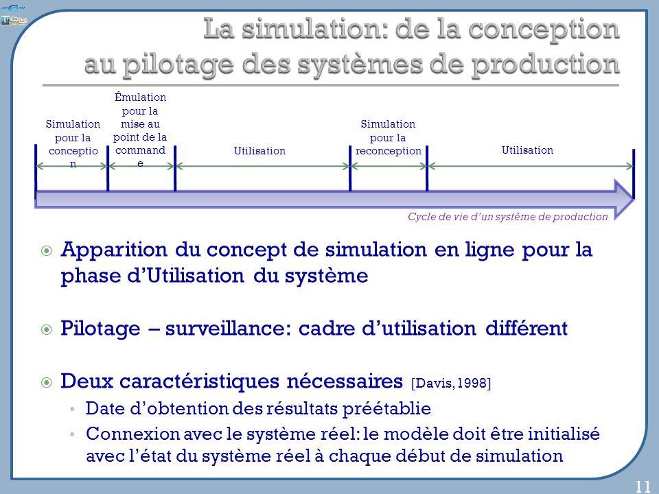 Utilisation Simulation pour la reconception Émulation pour la mise au point de la command e Simulation pour la conceptio n Apparition du concept de si