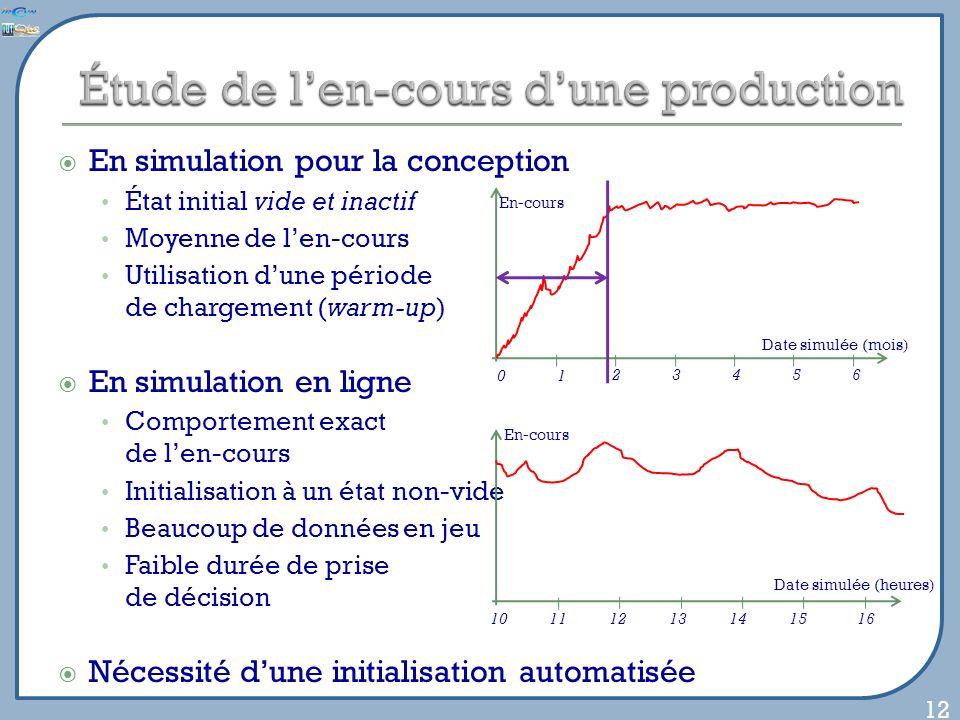 En simulation pour la conception État initial vide et inactif Moyenne de len-cours Utilisation dune période de chargement (warm-up) En simulation en ligne Comportement exact de len-cours Initialisation à un état non-vide Beaucoup de données en jeu Faible durée de prise de décision Nécessité dune initialisation automatisée 12 En-cours Date simulée (mois) 01 23456 En-cours Date simulée (heures) 10111213141516