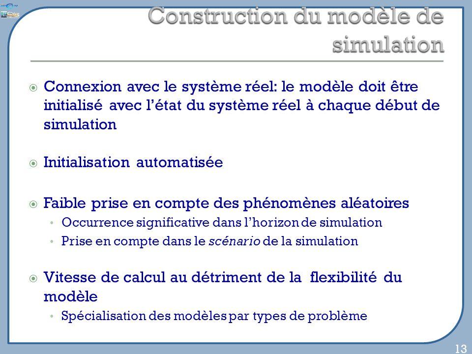 Connexion avec le système réel: le modèle doit être initialisé avec létat du système réel à chaque début de simulation Initialisation automatisée Faible prise en compte des phénomènes aléatoires Occurrence significative dans lhorizon de simulation Prise en compte dans le scénario de la simulation Vitesse de calcul au détriment de la flexibilité du modèle Spécialisation des modèles par types de problème 13