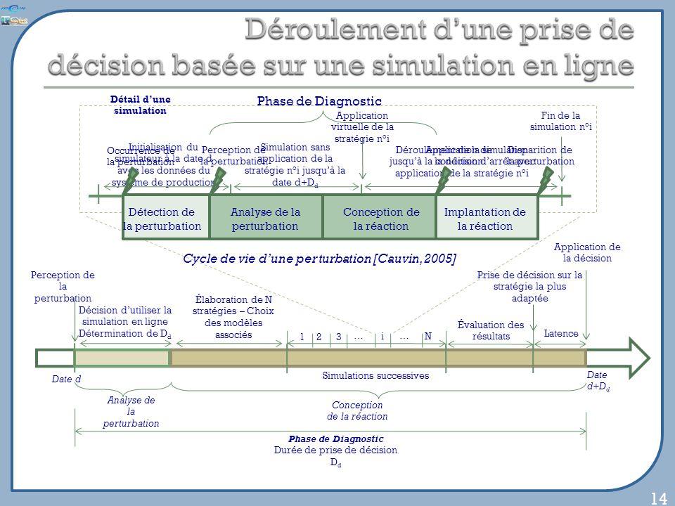 14 Date d+D d Conception de la réaction Phase de Diagnostic Durée de prise de décision D d Élaboration de N stratégies – Choix des modèles associés 12