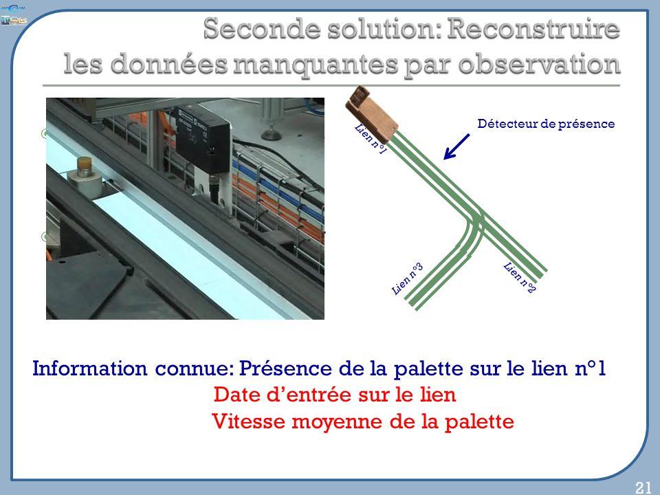 21 Détecteur de présence Lien n°1 Lien n°2 Lien n°3 Information connue: Présence de la palette sur le lien n°1 Date dentrée sur le lien Vitesse moyenne de la palette Il est possible destimer la position de la palette par régression linéaire Utiliser lobservation pour fournir la position en continu à la simulation