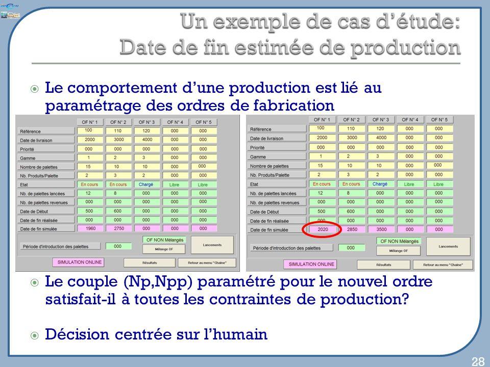 Le comportement dune production est lié au paramétrage des ordres de fabrication Le couple (Np,Npp) paramétré pour le nouvel ordre satisfait-il à toutes les contraintes de production.