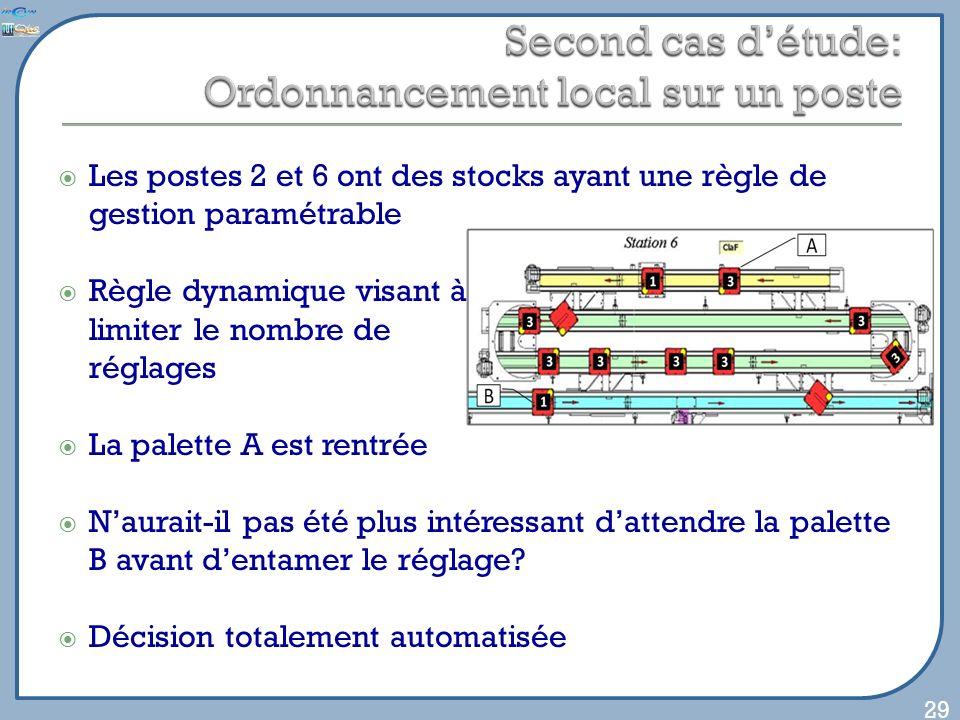 Les postes 2 et 6 ont des stocks ayant une règle de gestion paramétrable Règle dynamique visant à limiter le nombre de réglages La palette A est rentrée Naurait-il pas été plus intéressant dattendre la palette B avant dentamer le réglage.