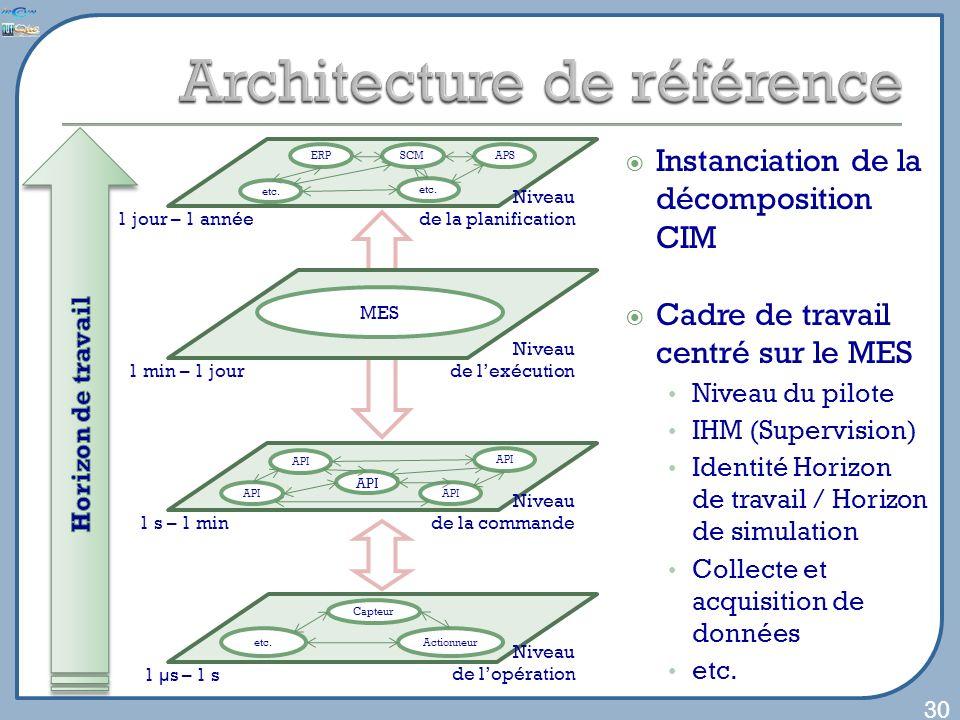 30 Niveau de la planification ERP etc. APSSCM etc. Niveau de lexécution Niveau de la commande API Niveau de lopération Capteur etc.Actionneur 1 µs – 1