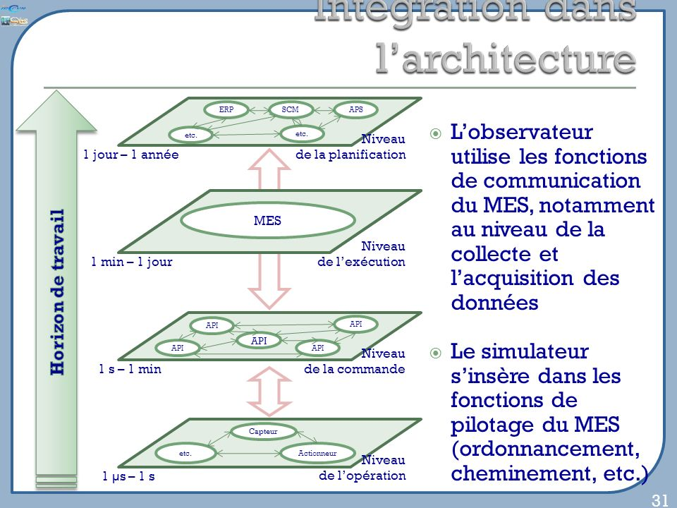 Lobservateur utilise les fonctions de communication du MES, notamment au niveau de la collecte et lacquisition des données Le simulateur sinsère dans les fonctions de pilotage du MES (ordonnancement, cheminement, etc.) 31 Niveau de la planification ERP etc.