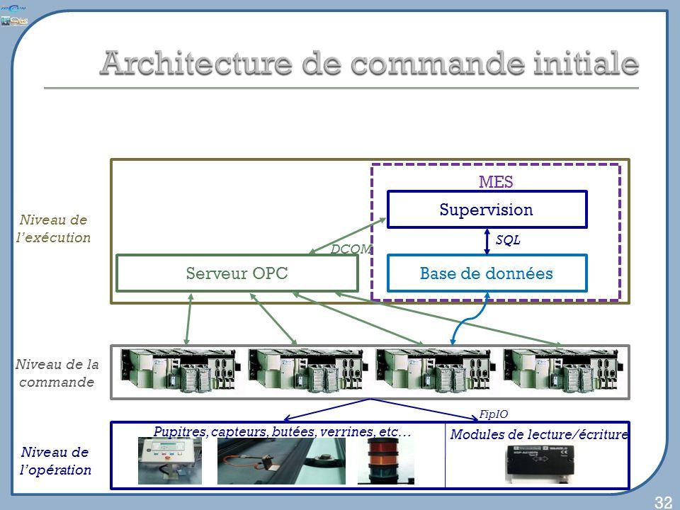 32 Niveau de lopération Pupitres, capteurs, butées, verrines, etc… Modules de lecture/écriture Niveau de la commande FipIO Niveau de lexécution Serveur OPCBase de données Supervision MES SQL DCOM