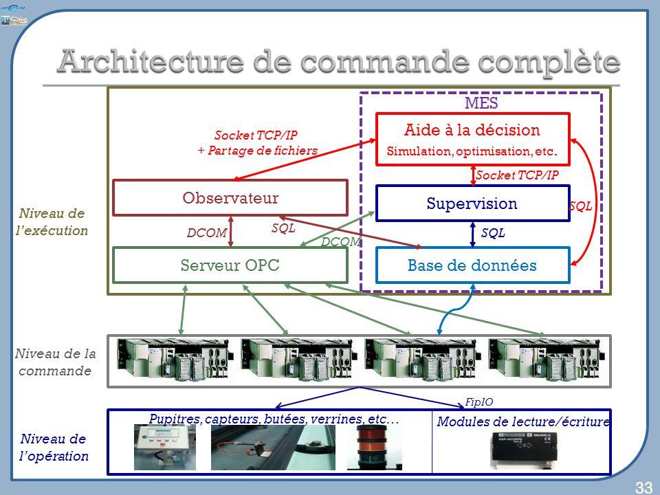 Niveau de lexécution Serveur OPCBase de données Supervision MES Aide à la décision Simulation, optimisation, etc. Serveur OPCBase de données Supervisi