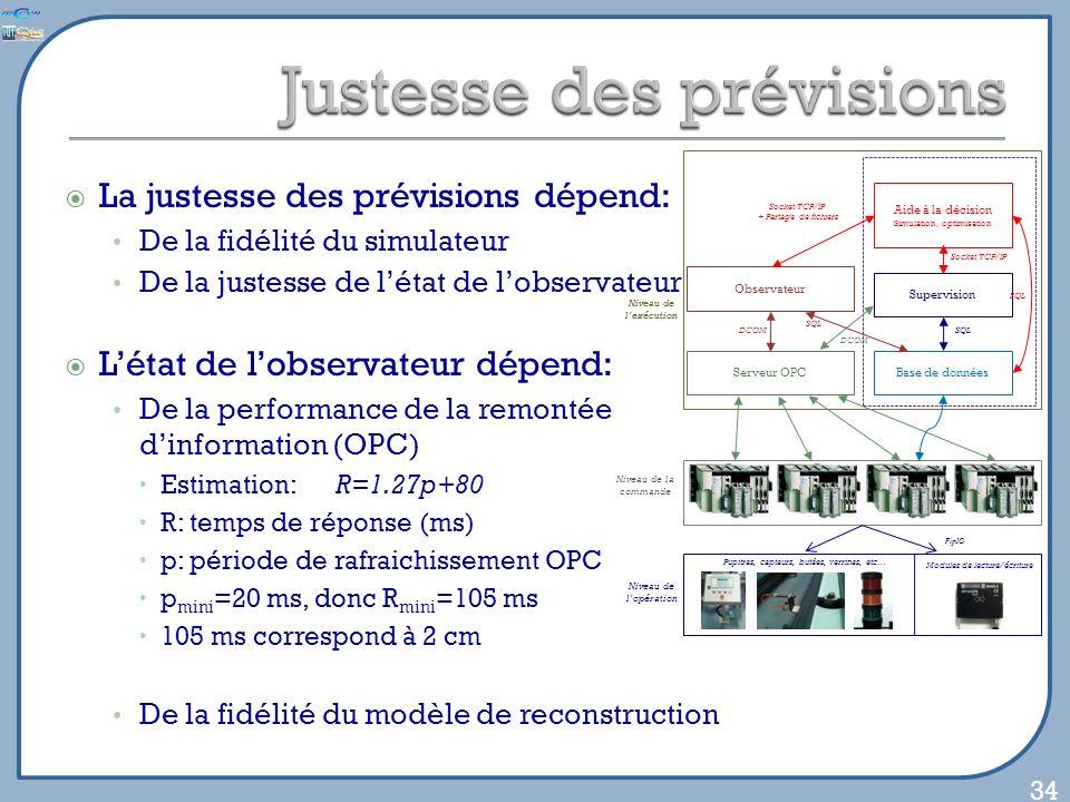 La justesse des prévisions dépend: De la fidélité du simulateur De la justesse de létat de lobservateur Létat de lobservateur dépend: De la performance de la remontée dinformation (OPC) Estimation: R=1.27p+80 R: temps de réponse (ms) p: période de rafraichissement OPC p mini =20 ms, donc R mini =105 ms 105 ms correspond à 2 cm De la fidélité du modèle de reconstruction 34 Niveau de lexécution Serveur OPCBase de données Supervision MES Aide à la décision Simulation, optimisation Serveur OPCBase de données Supervision SQL DCOM Socket TCP/IP SQL Observateur DCOM SQL Socket TCP/IP + Partage de fichiers Niveau de lopération Pupitres, capteurs, butées, verrines, etc… Modules de lecture/écriture Niveau de la commande FipIO Niveau de lexécution