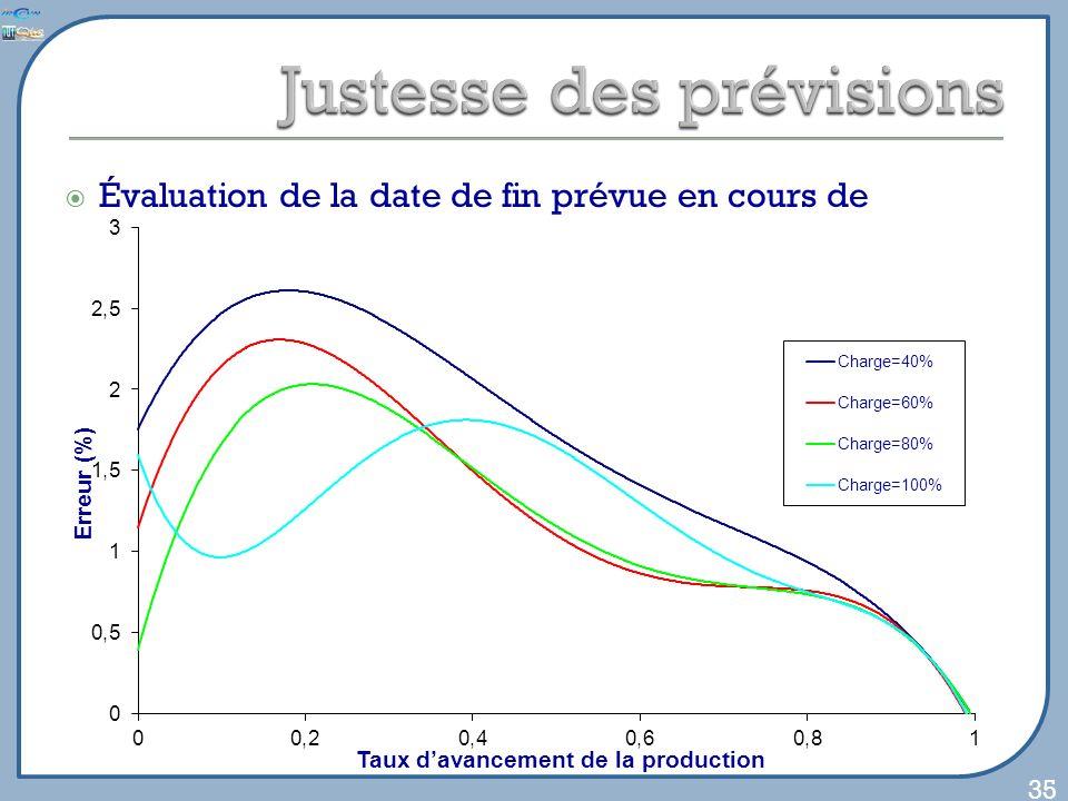 Évaluation de la date de fin prévue en cours de fabrication Lancement dune production test Simulations à intervalles réguliers Comparaisons de la date