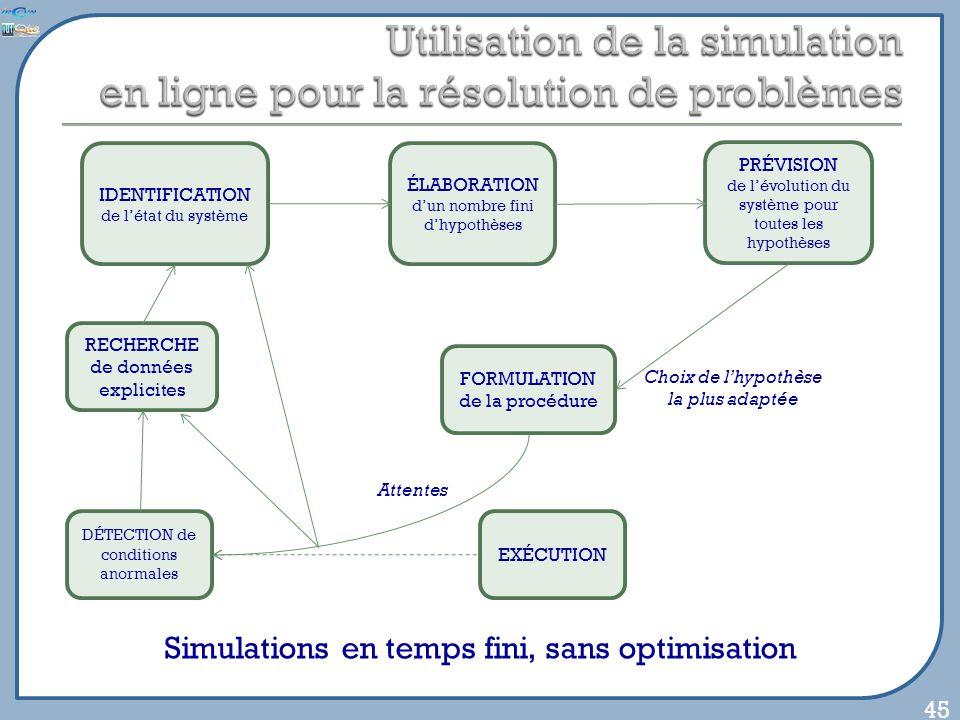 45 DÉTECTION de conditions anormales EXÉCUTION FORMULATION de la procédure IDENTIFICATION de létat du système RECHERCHE de données explicites Attentes ÉLABORATION dun nombre fini dhypothèses PRÉVISION de lévolution du système pour toutes les hypothèses Choix de lhypothèse la plus adaptée Simulations en temps fini, sans optimisation