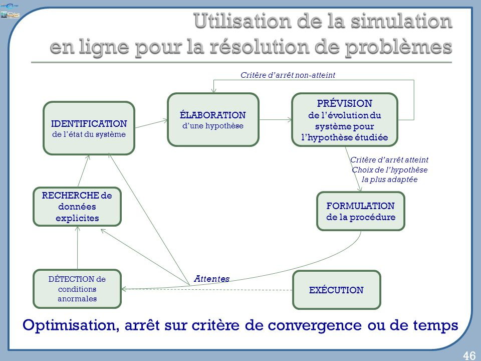 46 Optimisation, arrêt sur critère de convergence ou de temps DÉTECTION de conditions anormales EXÉCUTION FORMULATION de la procédure IDENTIFICATION de létat du système RECHERCHE de données explicites Attentes Critère darrêt atteint Choix de lhypothèse la plus adaptée ÉLABORATION dune hypothèse PRÉVISION de lévolution du système pour lhypothèse étudiée Critère darrêt non-atteint