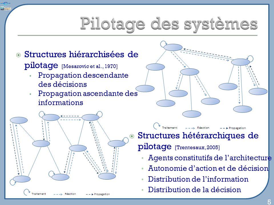 Structures hétérarchiques de pilotage [Trentesaux, 2005] Agents constitutifs de larchitecture Autonomie daction et de décision Distribution de linform