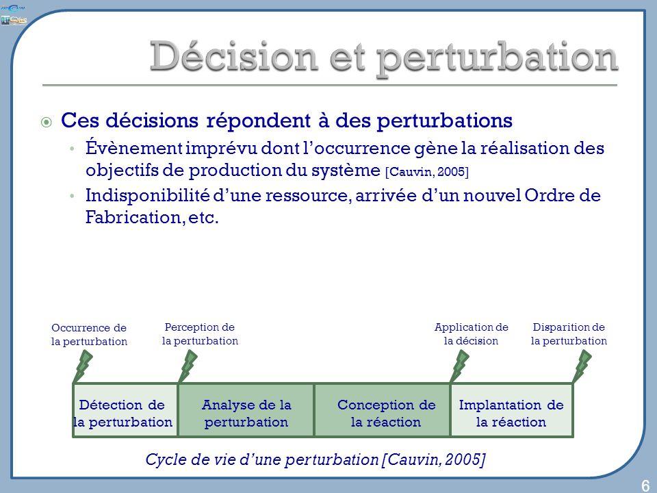 Ces décisions répondent à des perturbations Évènement imprévu dont loccurrence gène la réalisation des objectifs de production du système [Cauvin, 2005] Indisponibilité dune ressource, arrivée dun nouvel Ordre de Fabrication, etc.