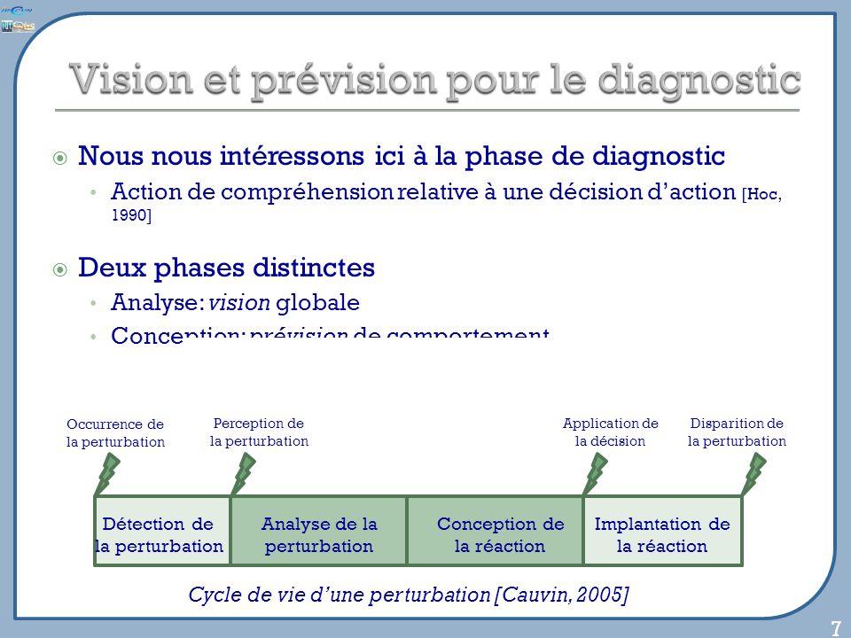 Nous nous intéressons ici à la phase de diagnostic Action de compréhension relative à une décision daction [Hoc, 1990] Deux phases distinctes Analyse: