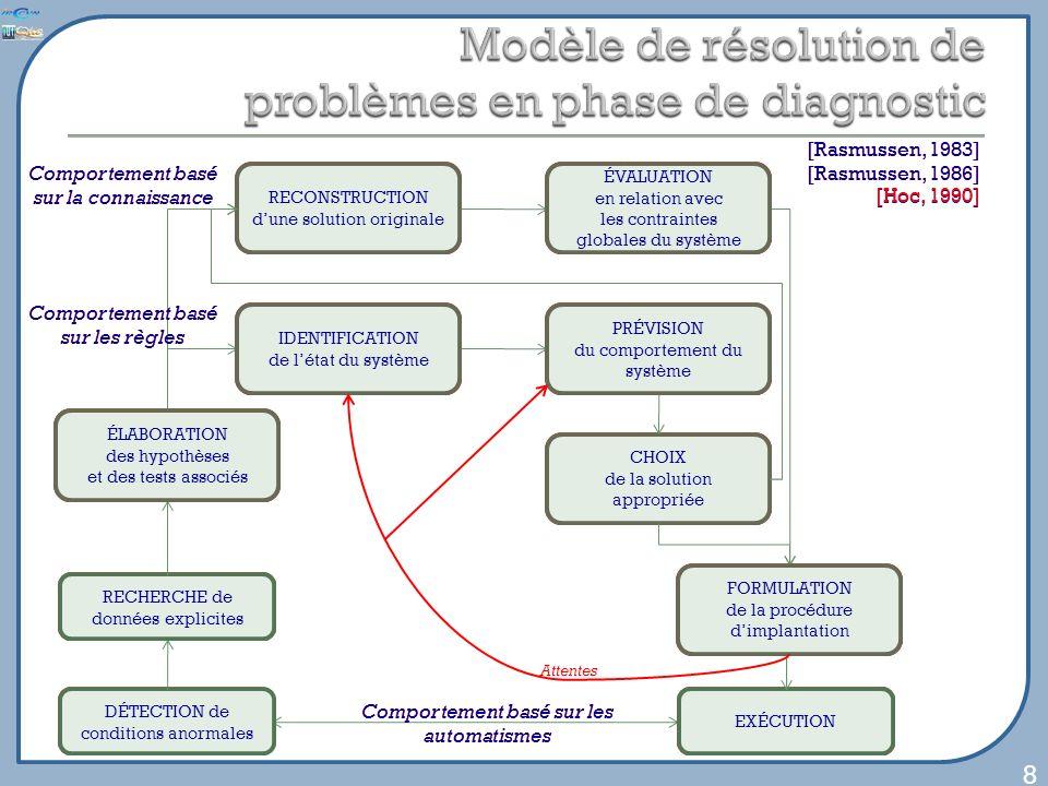 DÉTECTION de conditions anormales CHOIX de la solution appropriée 8 [Rasmussen, 1983] [Rasmussen, 1986] EXÉCUTION Comportement basé sur les automatism